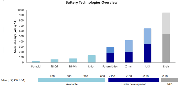 Bateriju tehnoloģiju pārlūks
