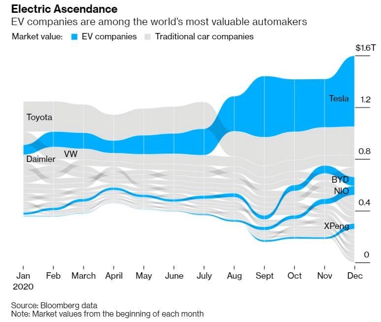Pasaulē vērtīgākie autoražotāji