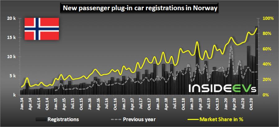 Norvēgijā reģistrēto elektroauto statistika līdz 2021.gadam