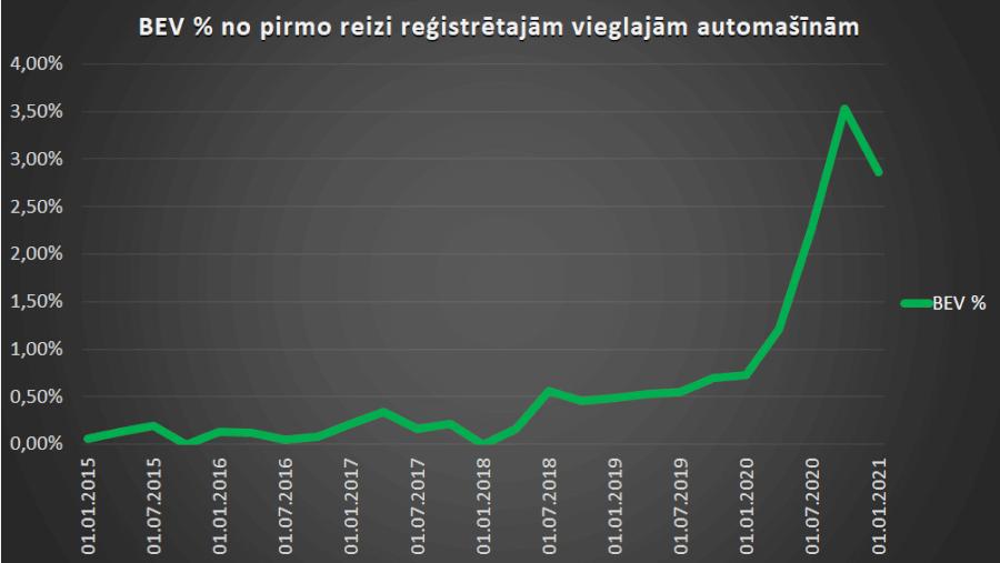Bateriju elektroauto tirgus daļa no jauni reģistrētajām vieglajām automašīnām