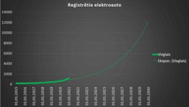 Elektroauto pieprasījums Latvijā 2020. g. audzis par 230%. 2020. g. 4. ceturkšņa statistika 1
