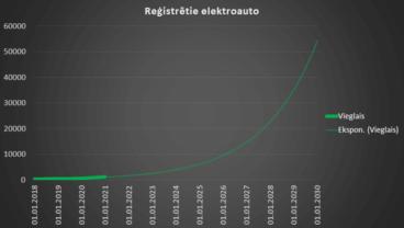 Elektroauto pieprasījums Latvijā 2020. g. audzis par 230%. 2020. g. 4. ceturkšņa statistika 2