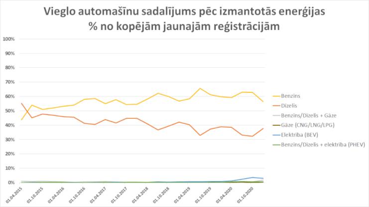 Elektroauto pieprasījums Latvijā 2020. g. audzis par 230%. 2020. g. 4. ceturkšņa statistika 5