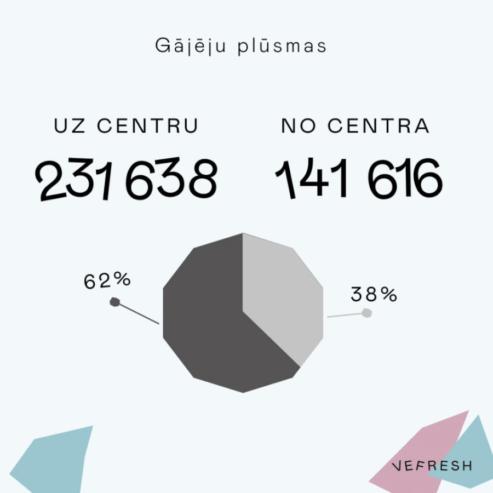 VEF apkaimē velosipēdistu skaits pielīdzināms gājēju skaitam 1