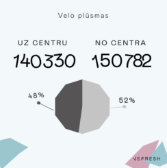 VEF apkaimē velosipēdistu skaits pielīdzināms gājēju skaitam 2