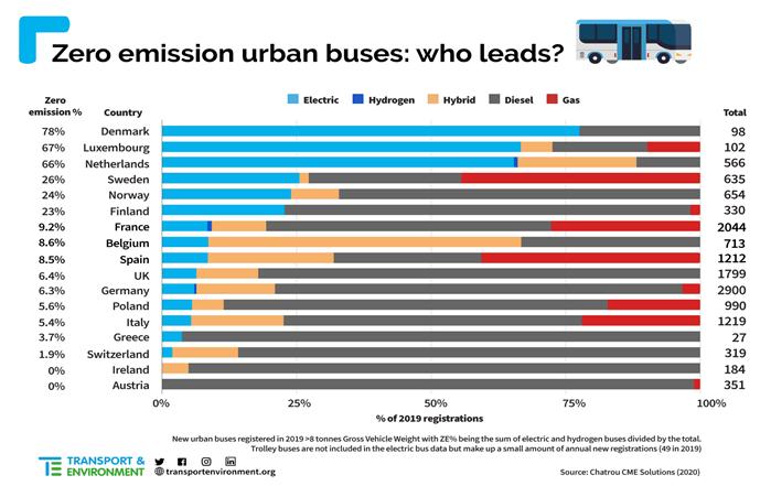 Pilsētas autobusu sadalījums pēc enerģijas avota