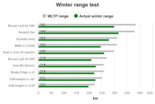 Vai elektroauto ir domāti arī ziemai? 2