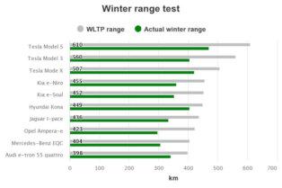 Vai elektroauto ir domāti arī ziemai? 1