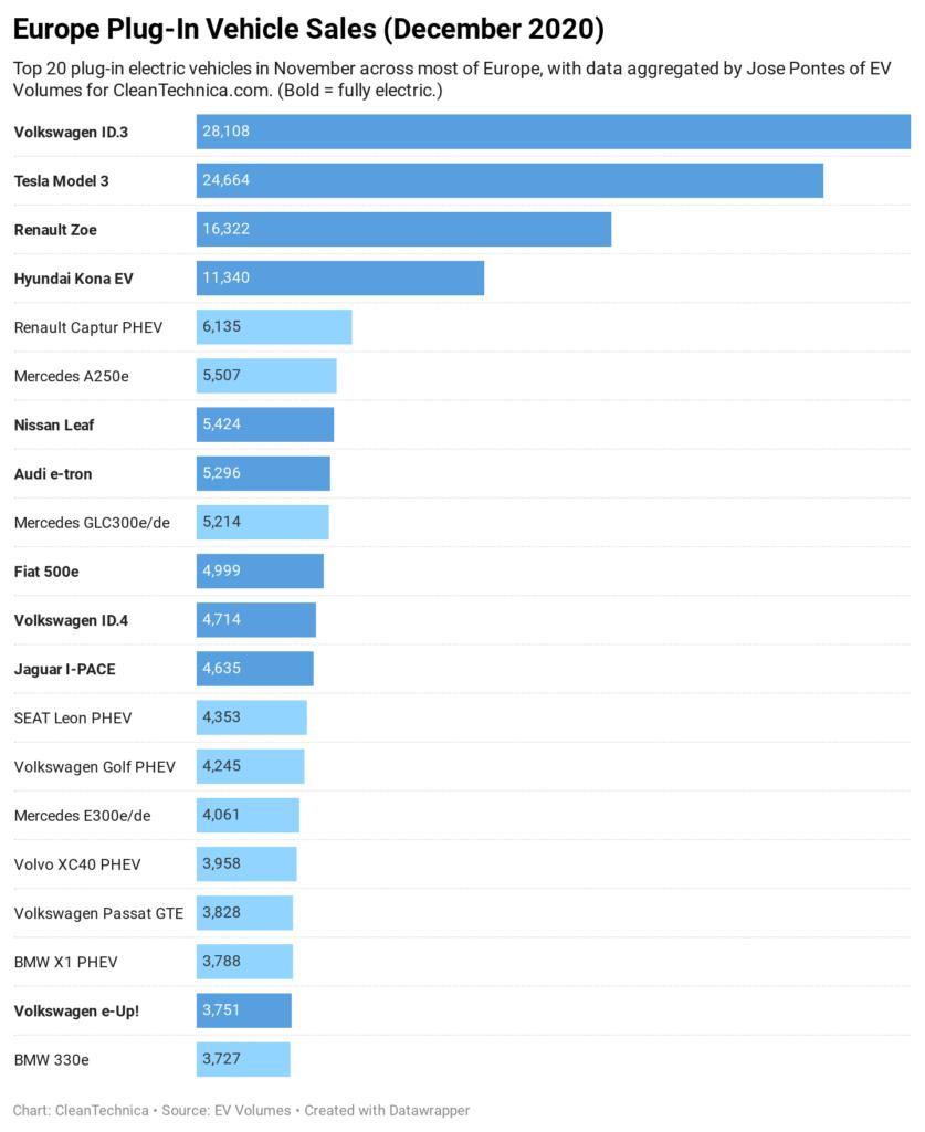 Eiropas elektroauto pārdošanas apjomi 2020.g. decembrī