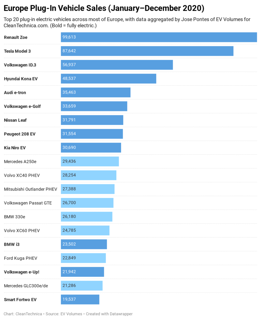 Eiropas elektroauto pārdošanas apjomi 2020.g.