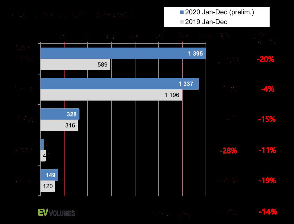 Pasaules elektroauto pārdošanas apjomi 2020.g. sadalīti pa reģioniem
