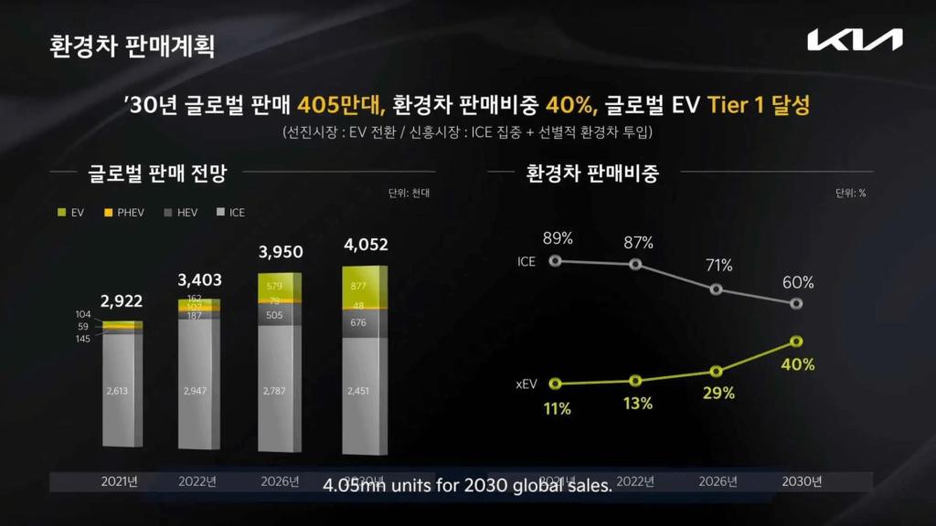 KIA prognozes par pārdošanas apjomiem līdz 2030. gadam
