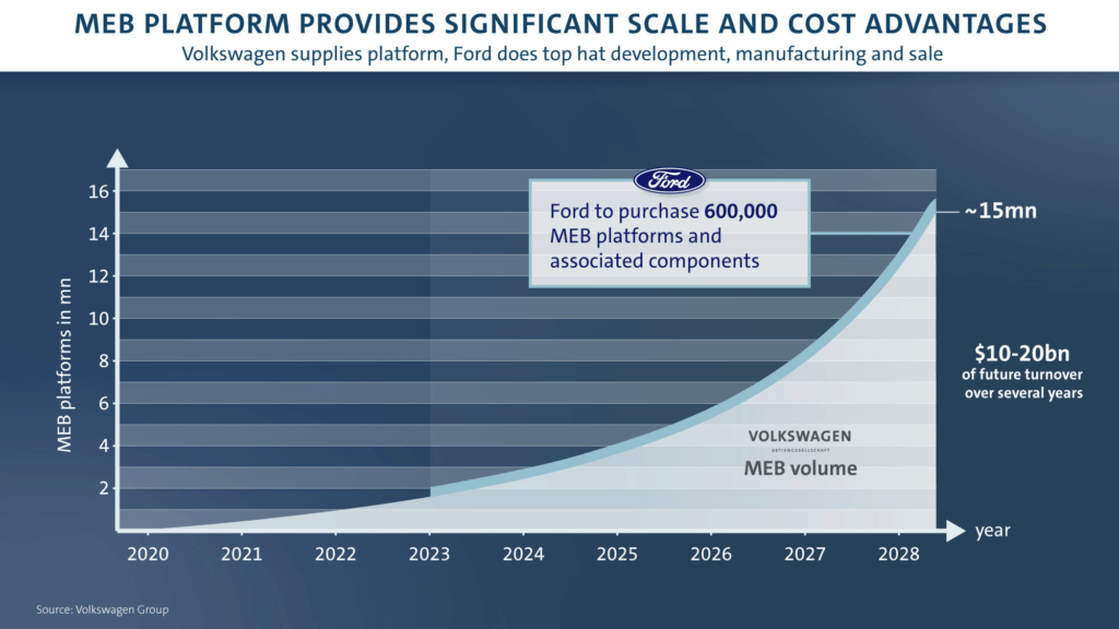 Ford sadarbība ar MEB platformu