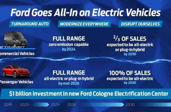 Ford plāns Eiropā