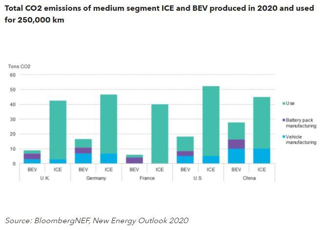 Kopējas SEG CO2 emisijas vidēja segmenta EV un ICE mašīnām ražotas 2020. gadā ar nobraukumu 250'000 km