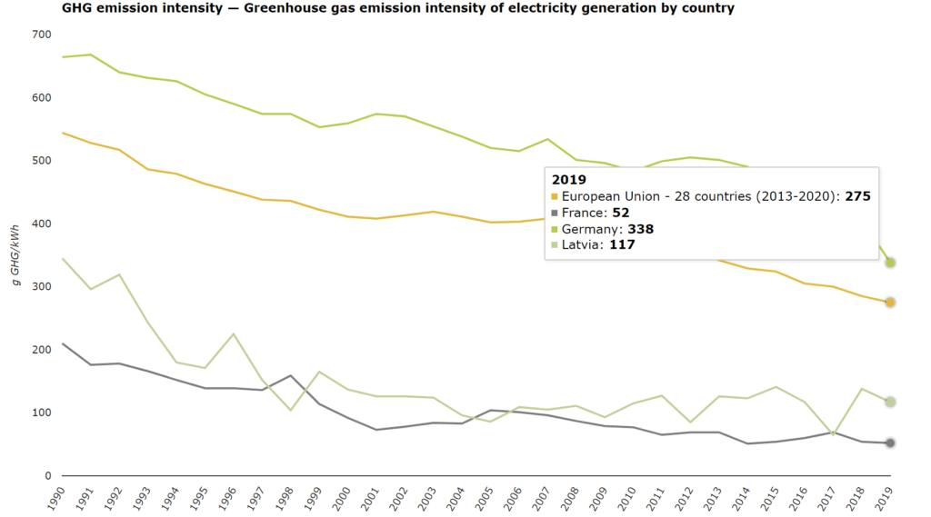 Valstu SEG emisijas uz vienu saražoto elektrības kWh