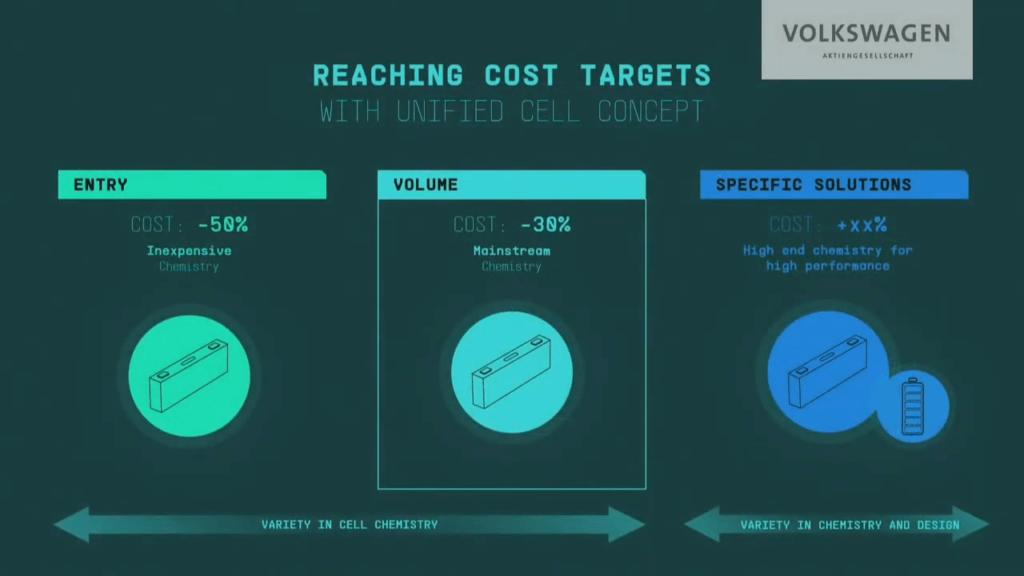VW bateriju cenu mērķi