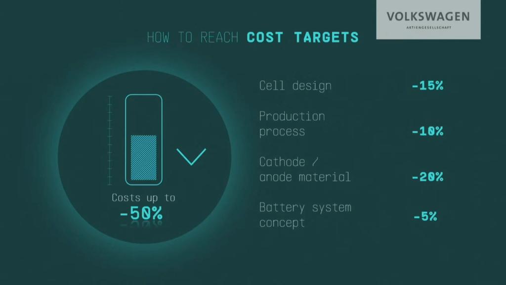 VW bateriju cenu samazināšanas stratēģija