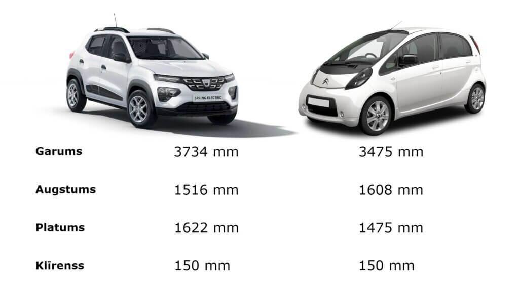 Dacia Spring Electric vs Citroen C-Zero