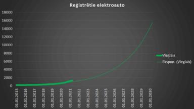 Elektroauto skaits lēnām aug. 2021.g. 1. cet. statistika 1