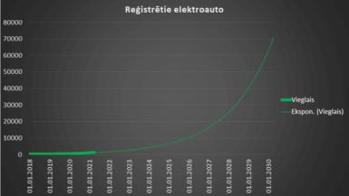 Elektroauto skaits lēnām aug. 2021.g. 1. cet. statistika 3