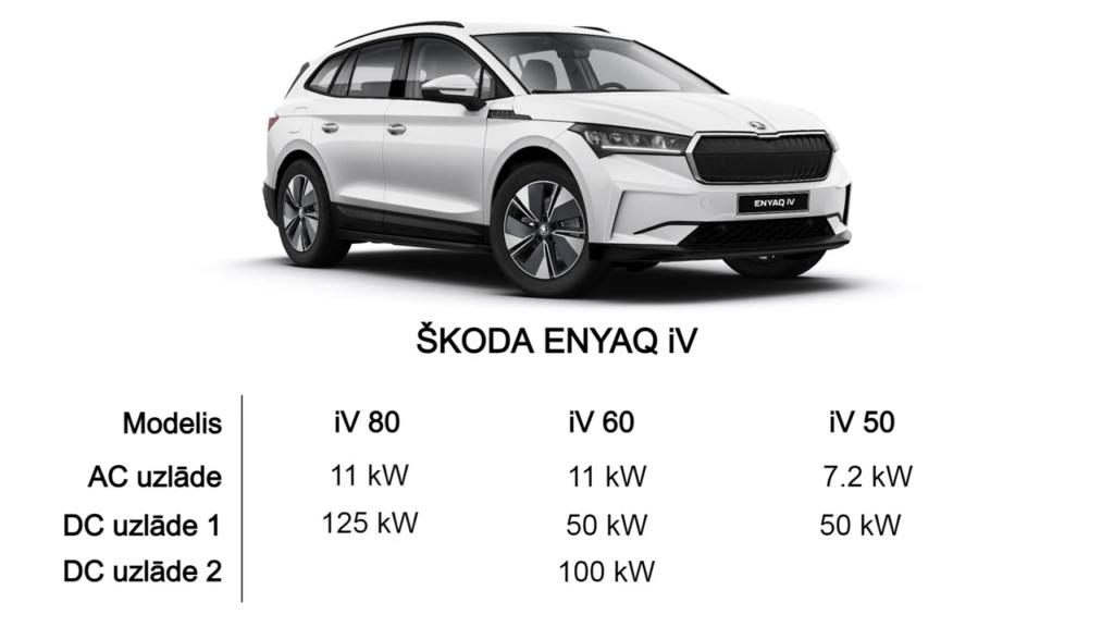 Škoda Enyaq iV uzlāde
