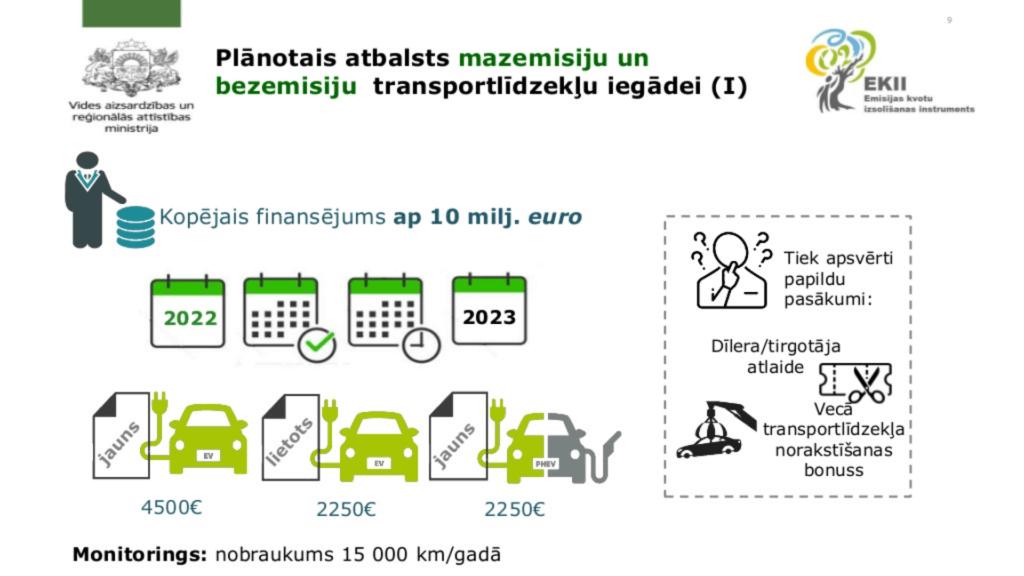 Plānotais atbalsts mazemisiju un bezemisiju transportlīdzekļu iegādei