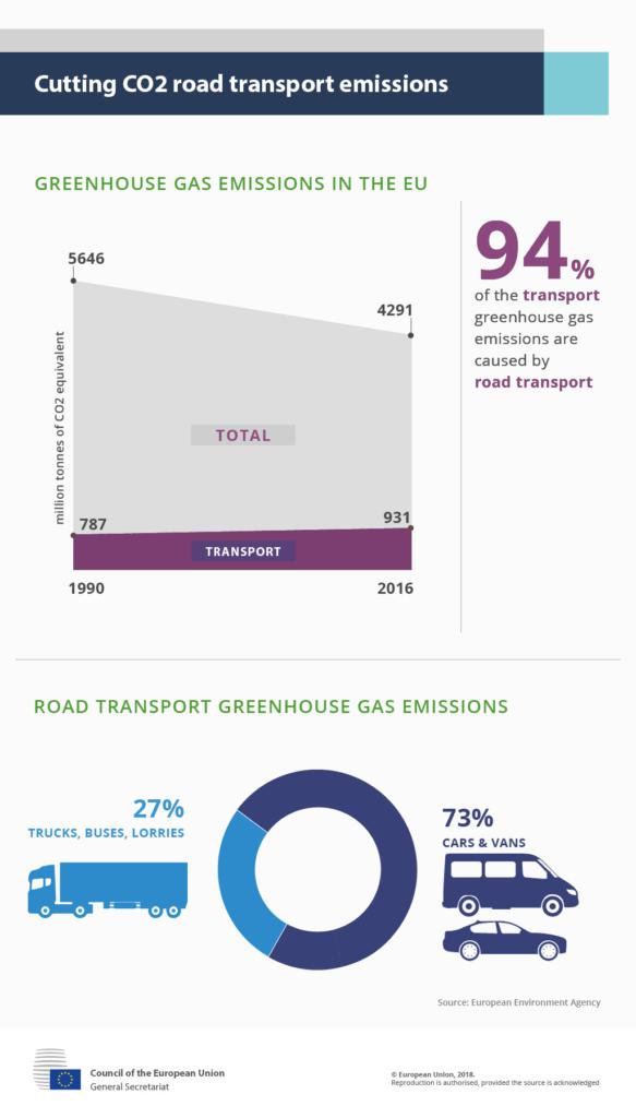 Siltumnīcefekta gāzu emisijas transporta sektorā
