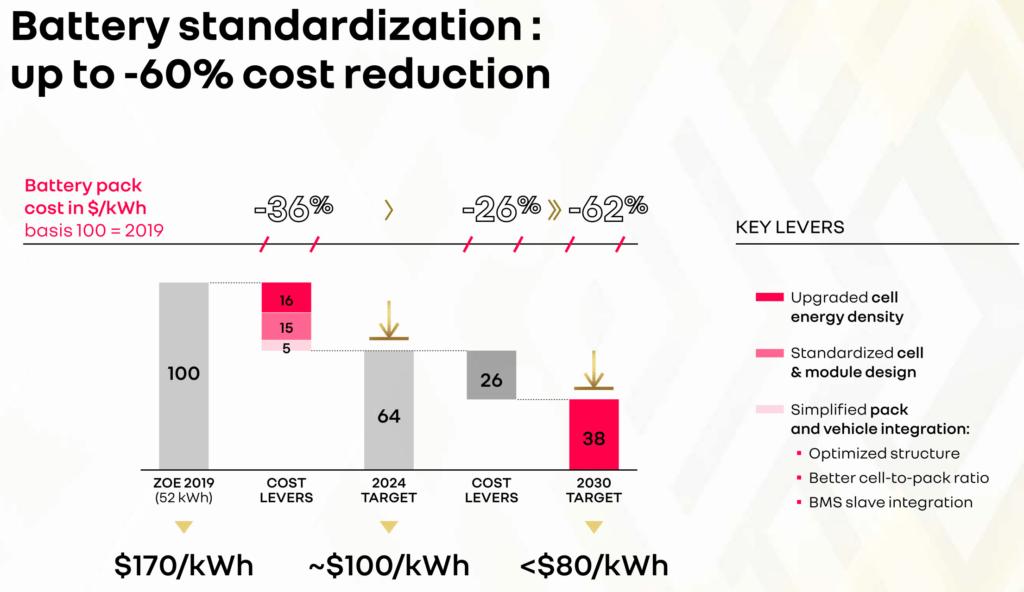 Renault ceļš uz bateriju cenu samazinājumu