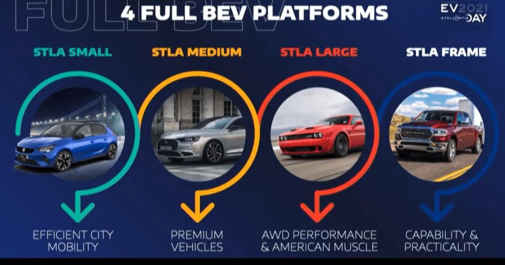 Stellantis EV platformas