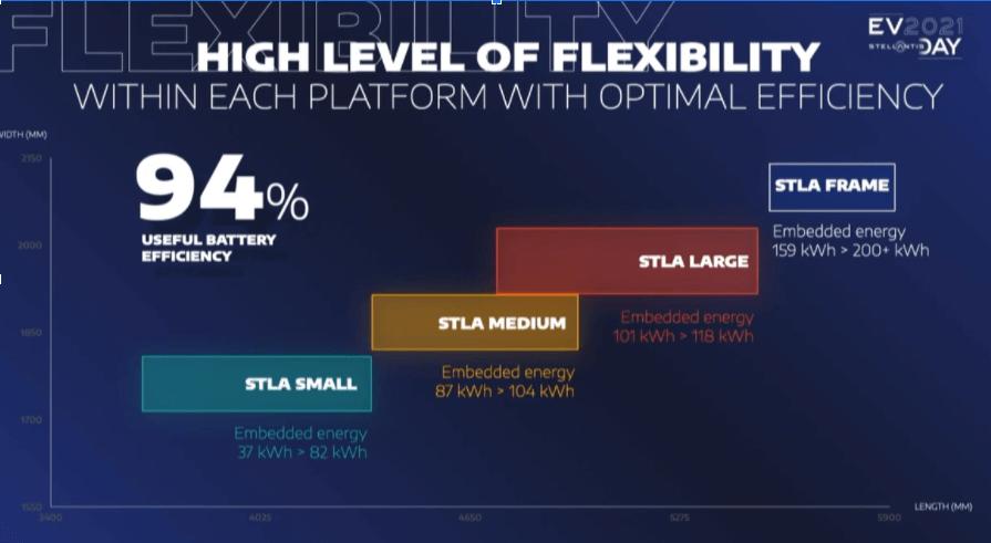 Stellantis EV platformu bateriju kapacitāte