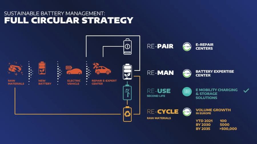 Stellantis bateriju cirkulārā ekonomija