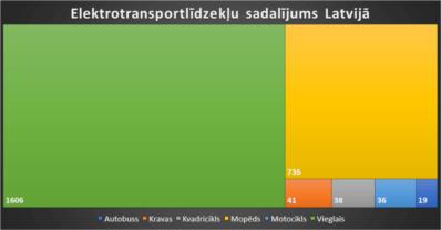 Škoda Enyaq dominē Latvijas 2021.g. 2. cet. statistikā 3