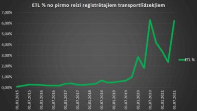 Škoda Enyaq dominē Latvijas 2021.g. 2. cet. statistikā 6