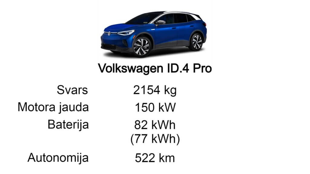 Volkswagen ID.4 tehniskie parametri