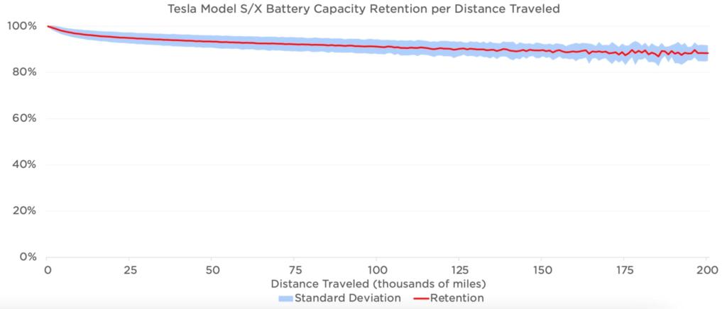 Tesla Model S/X bateriju kapacitāte pret nobraukto distanci