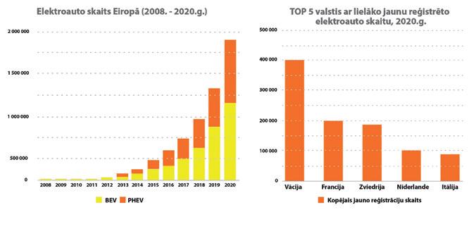Elektroauto skaits Eiropā