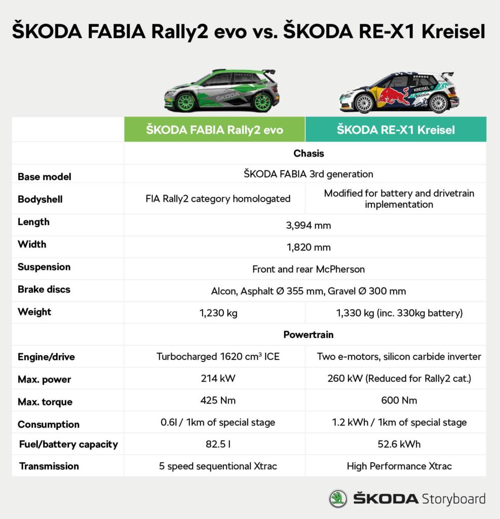 ŠKODA Fabia Rally2 evo pret ŠKODA RE-X1 Kreisel