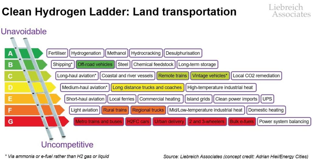 Ūdeņraža pielietojuma efektivitāte zemes transportlīdzekļiem