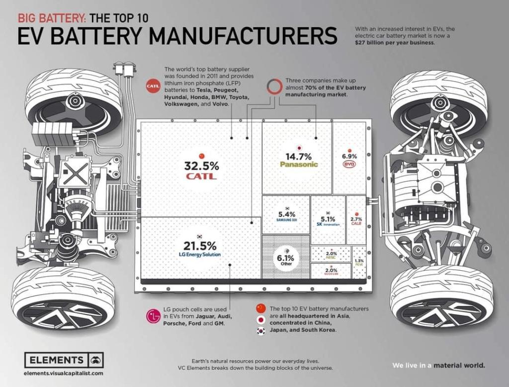 Lielākie bateriju ražotāji